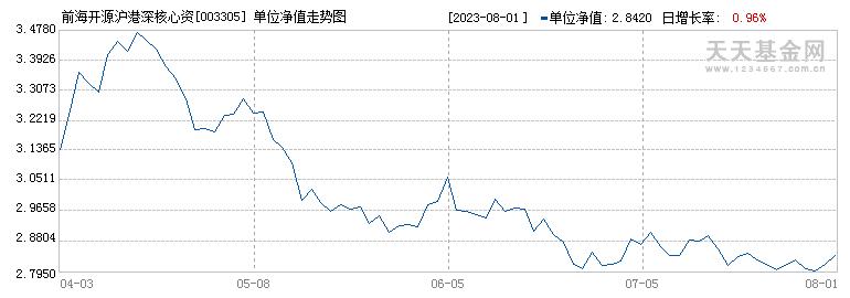 前海开源沪港深核心资源混合C(003305)历史净值