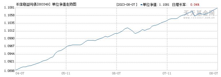 长信稳益纯债(003349)历史净值