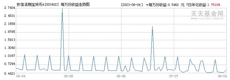 安信活期宝货币A(003402)历史净值