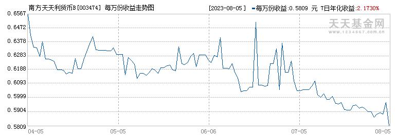 南方天天利货币B(003474)历史净值
