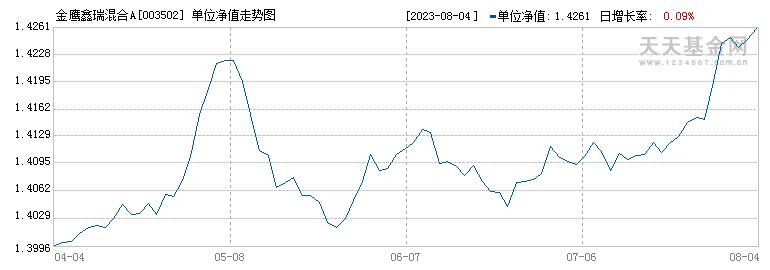 金鹰鑫瑞混合A(003502)历史净值