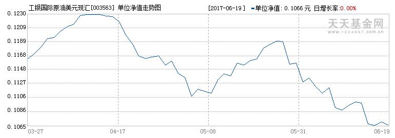 (003563)历史净值