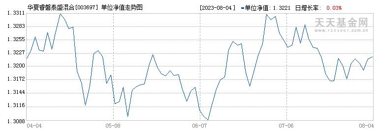 华夏睿磐泰盛定开混合(003697)历史净值