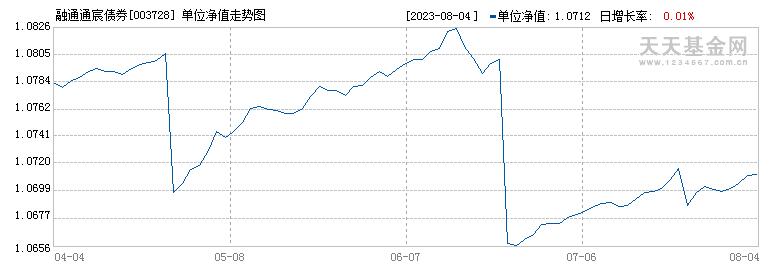 融通通宸债券(003728)历史净值