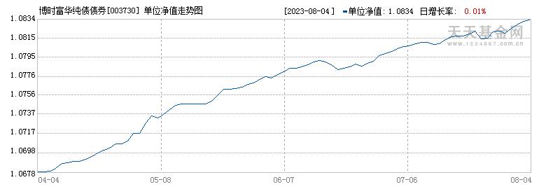 博时富华纯债债券(003730)历史净值