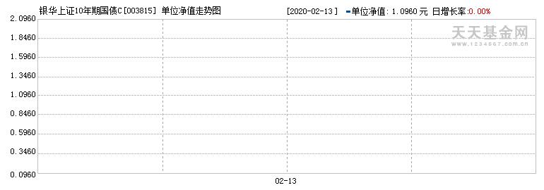 银华上证10年期国债C(003815)历史净值