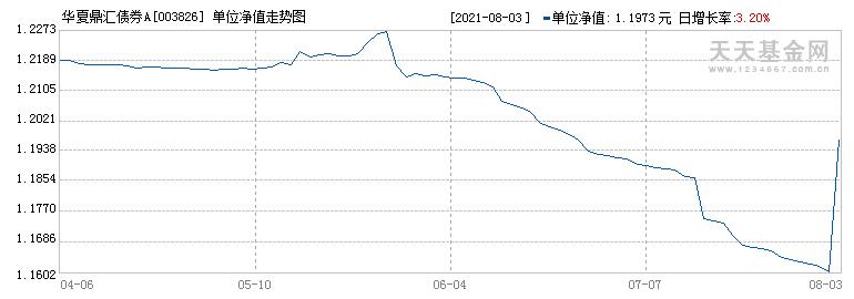 华夏鼎汇债券A(003826)历史净值