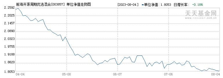 前海开源周期优选混合A(003857)历史净值