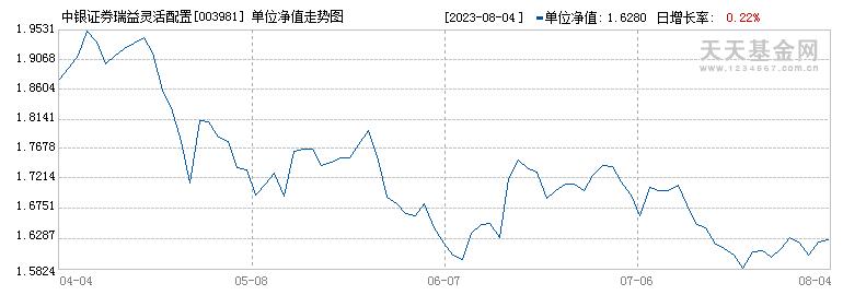 中银证券瑞益混合C(003981)历史净值