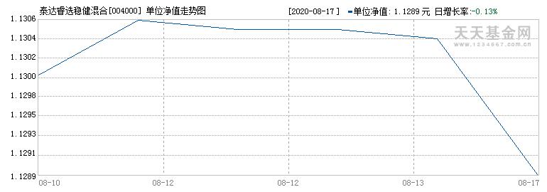 泰达睿选稳健混合(004000)历史净值