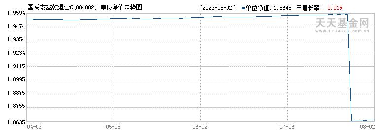 国联安鑫乾混合C(004082)历史净值