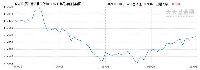 前海开源沪港深景气行业精选混合(004099)历史净值