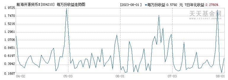 前海开源货币E(004210)历史净值