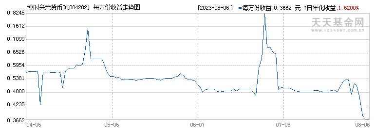 博时兴荣货币B(004282)历史净值