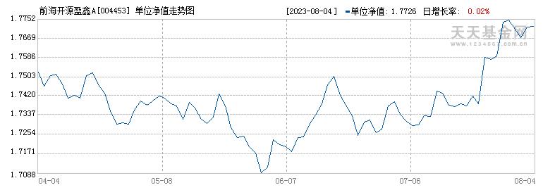 前海开源盈鑫A(004453)历史净值