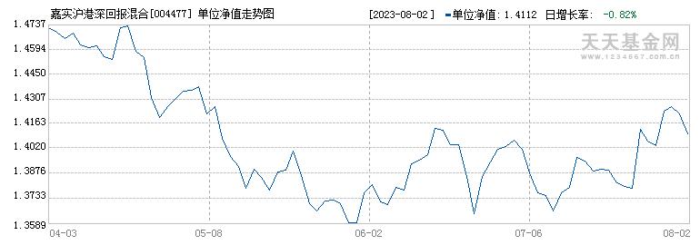 嘉实沪港深回报混合(004477)历史净值