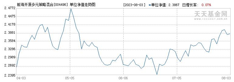 前海开源多元策略混合A(004496)历史净值