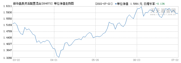 新华鑫泰灵活配置混合(004573)历史净值