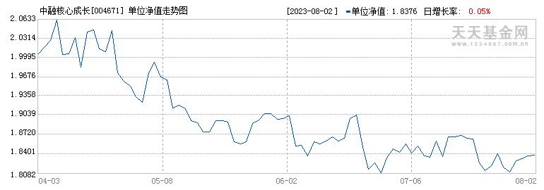 中融核心成长(004671)历史净值