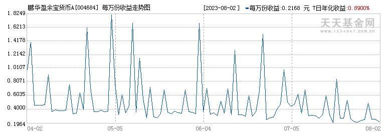 鹏华盈余宝货币A(004684)历史净值