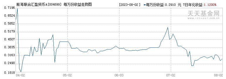 前海联合汇盈货币A(004699)历史净值