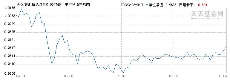 天弘策略精选混合C(004748)历史净值