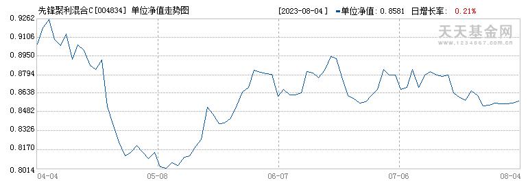 先锋聚利混合C(004834)历史净值