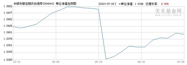中银利享定期开放债券(004844)历史净值