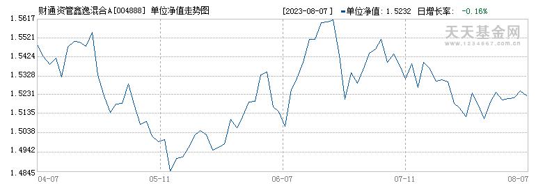 财通资管鑫逸混合A(004888)历史净值