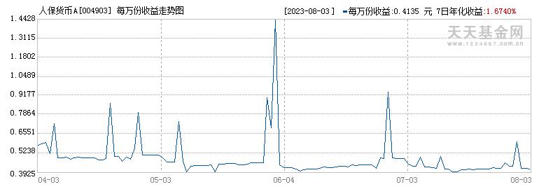 人保货币A(004903)历史净值