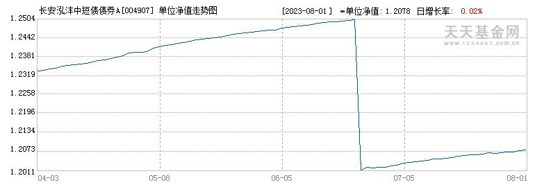 长安泓沣中短债债券A(004907)历史净值