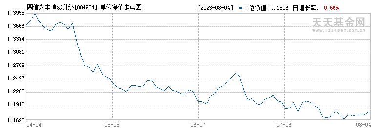 圆信永丰消费升级(004934)历史净值