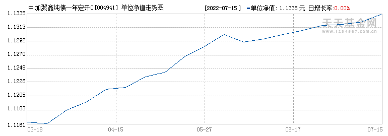 中加聚鑫纯债一年定开C(004941)历史净值