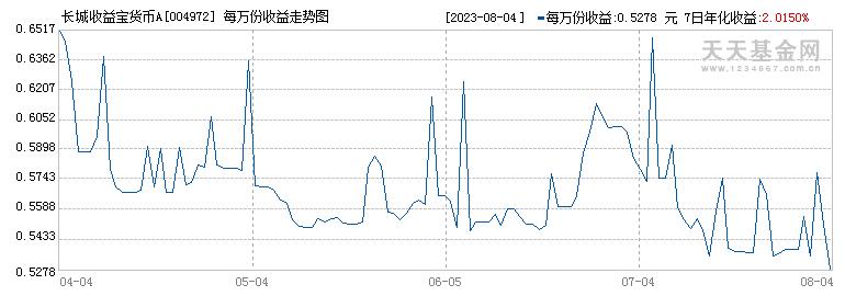 长城收益宝货币A(004972)历史净值