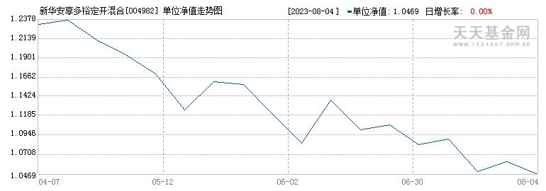新华安享多裕定开混合(004982)历史净值