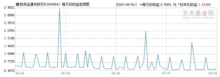 鹏扬现金通利货币B(004984)历史净值