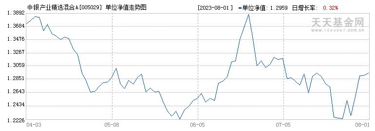 中银产业精选混合(005029)历史净值