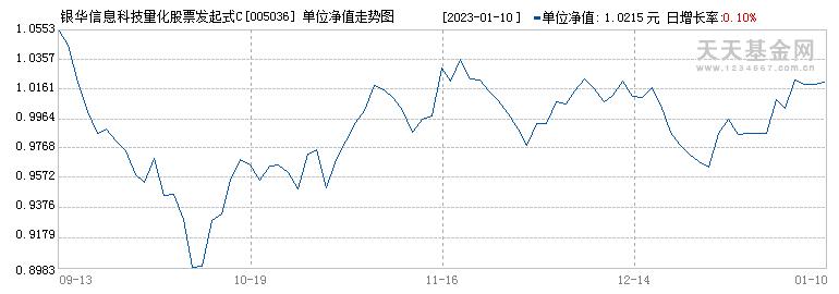 银华信息科技量化股票发起式C(005036)历史净值