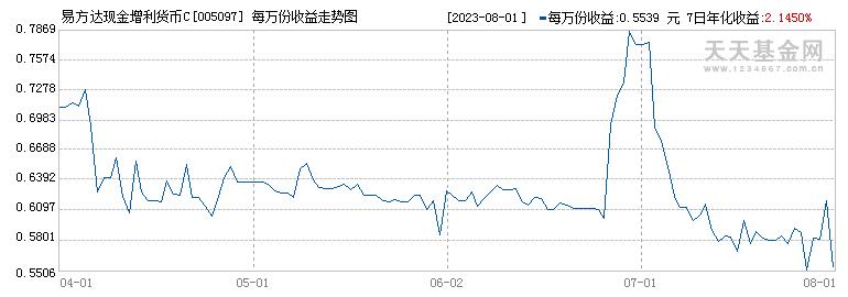易方达现金增利货币C(005097)历史净值