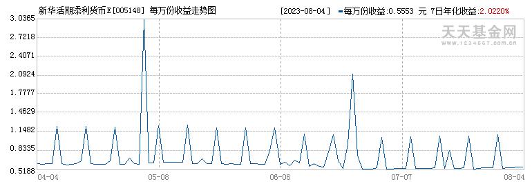 新华活期添利货币E(005148)历史净值