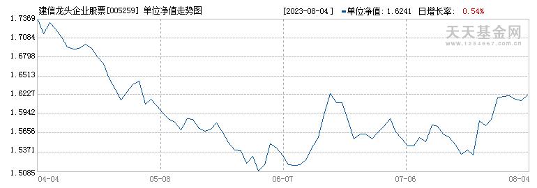 建信龙头企业股票(005259)历史净值