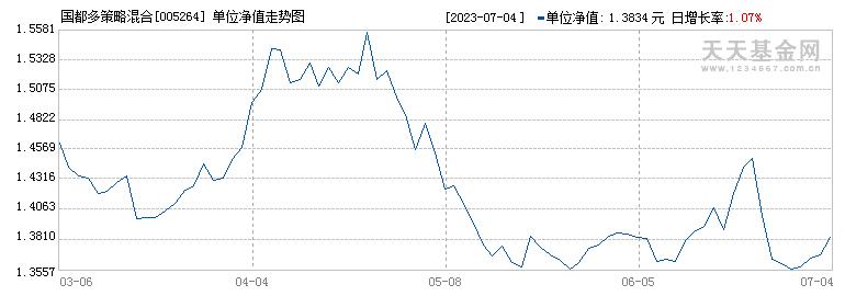 国都多策略混合(005264)历史净值