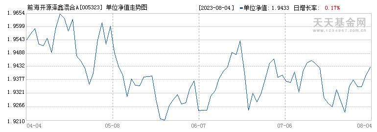 前海开源泽鑫混合A(005323)历史净值