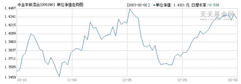中金丰硕混合(005396)历史净值
