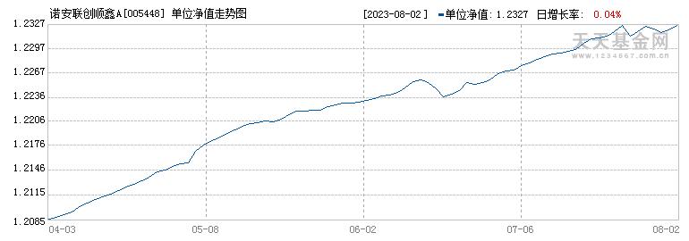 诺安联创顺鑫A(005448)历史净值