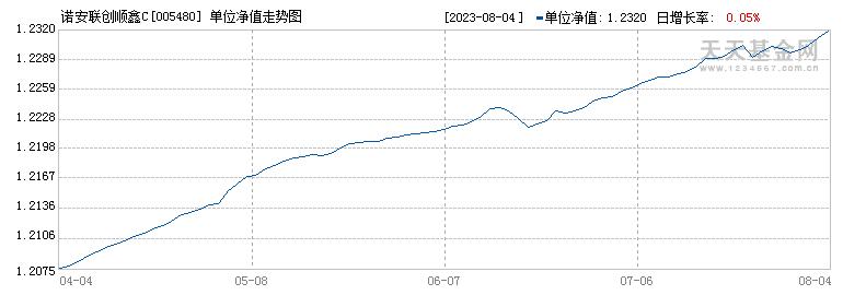 诺安联创顺鑫C(005480)历史净值
