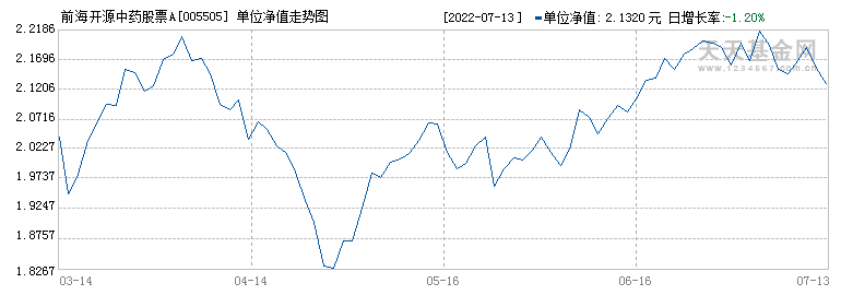 前海开源中药股票A(005505)历史净值