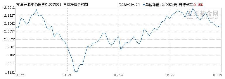 前海开源中药股票C(005506)历史净值