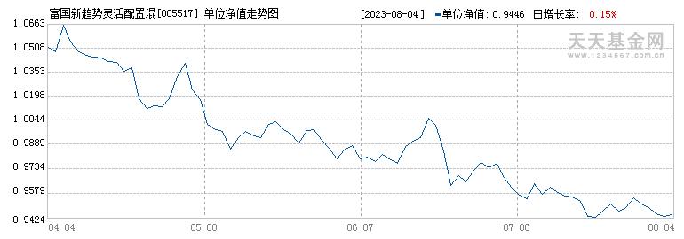 富国新趋势灵活配置混合A(005517)历史净值