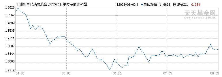 工银新生代消费混合(005526)历史净值